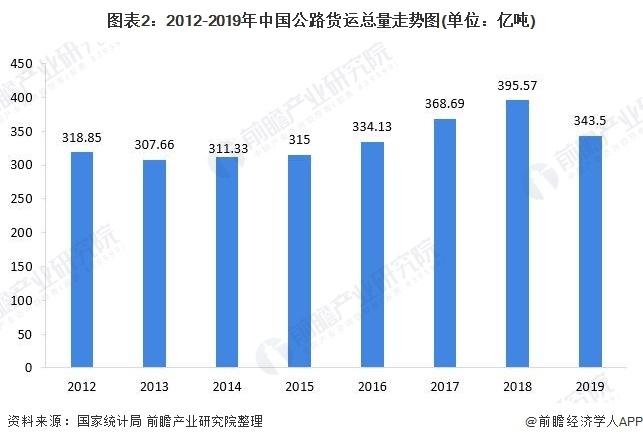 圖表2:2012-2019年中國公路貨運總量走勢圖(單位:億噸)