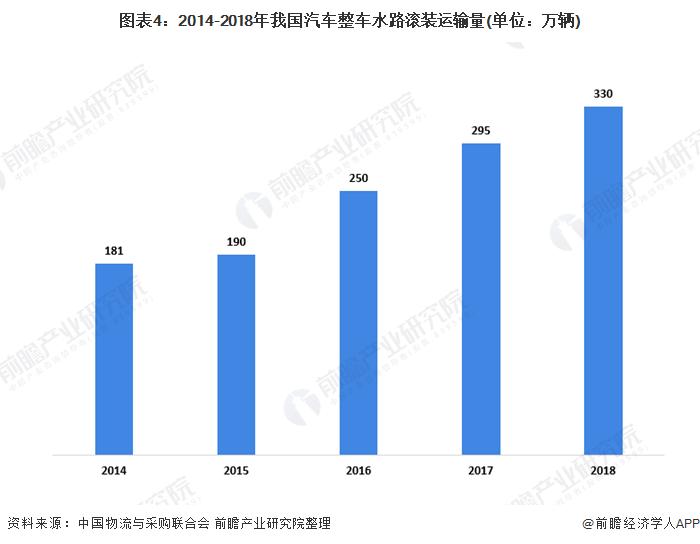 圖表4:2014-2018年我國汽車整車水路滾裝運輸量(單位:萬輛)